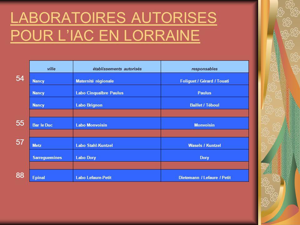 LABORATOIRES AUTORISES POUR LIAC EN LORRAINE villeétablissements autorisésresponsables NancyMaternité régionaleFoliguet / Gérard / Touati NancyLabo Ci