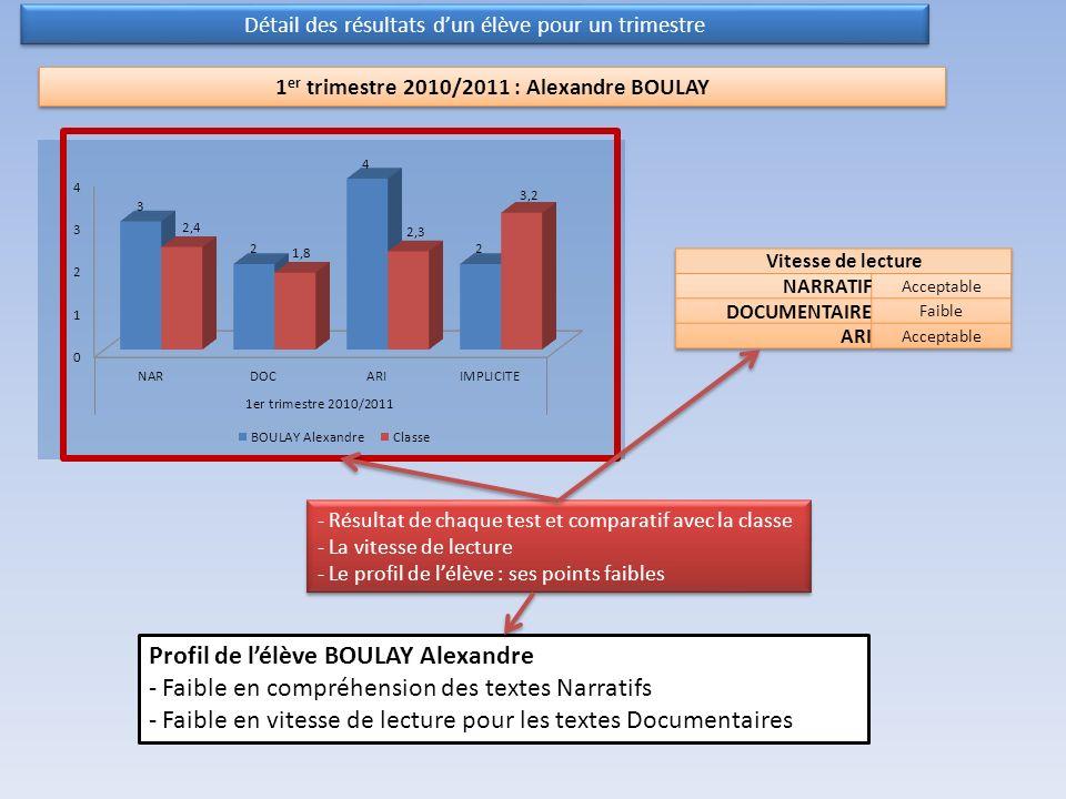 Détail des résultats dun élève pour un trimestre Profil de lélève BOULAY Alexandre - Faible en compréhension des textes Narratifs - Faible en vitesse