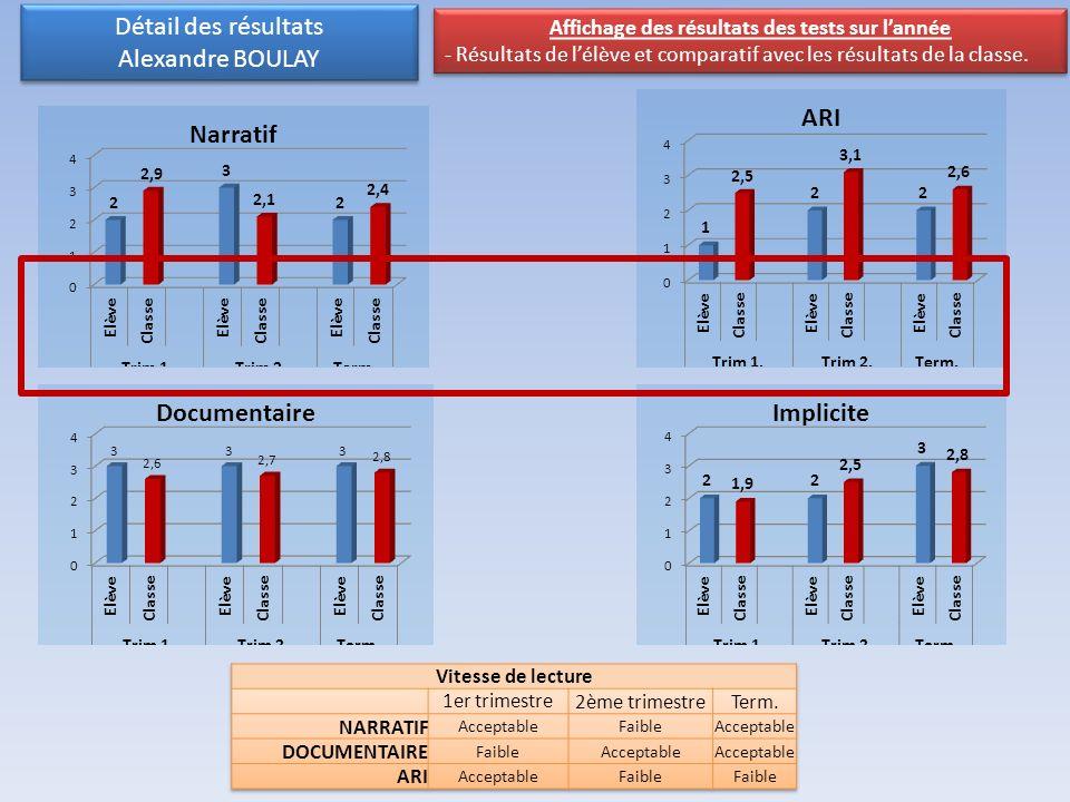 Détail des résultats Alexandre BOULAY Détail des résultats Alexandre BOULAY Affichage des résultats des tests sur lannée - Résultats de lélève et comp