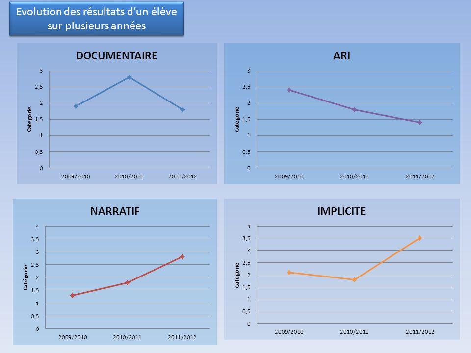 Evolution des résultats dun élève sur plusieurs années