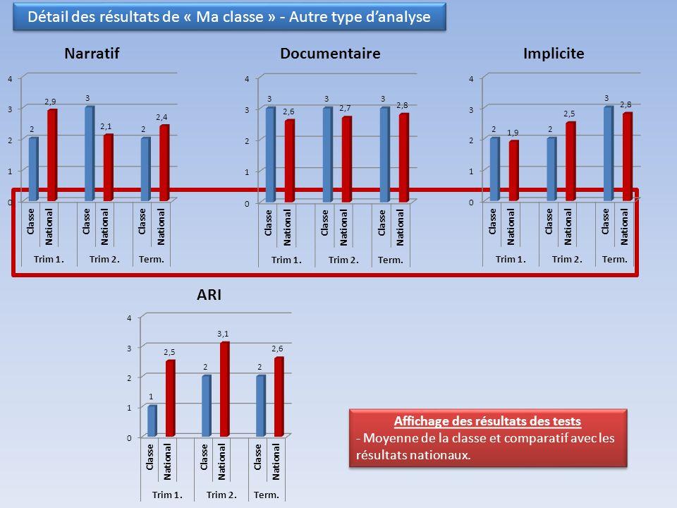 Détail des résultats de « Ma classe » - Autre type danalyse Affichage des résultats des tests - Moyenne de la classe et comparatif avec les résultats