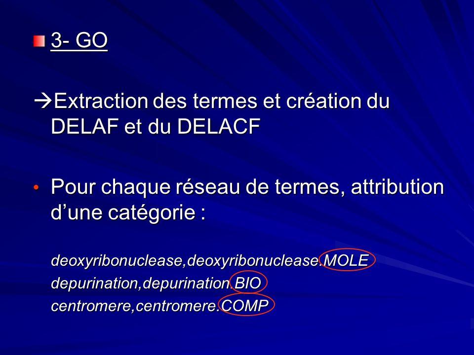 3- GO Extraction des termes et création du DELAF et du DELACF Extraction des termes et création du DELAF et du DELACF Pour chaque réseau de termes, attribution dune catégorie : Pour chaque réseau de termes, attribution dune catégorie :deoxyribonuclease,deoxyribonuclease.MOLEdepurination,depurination.BIOcentromere,centromere.COMP