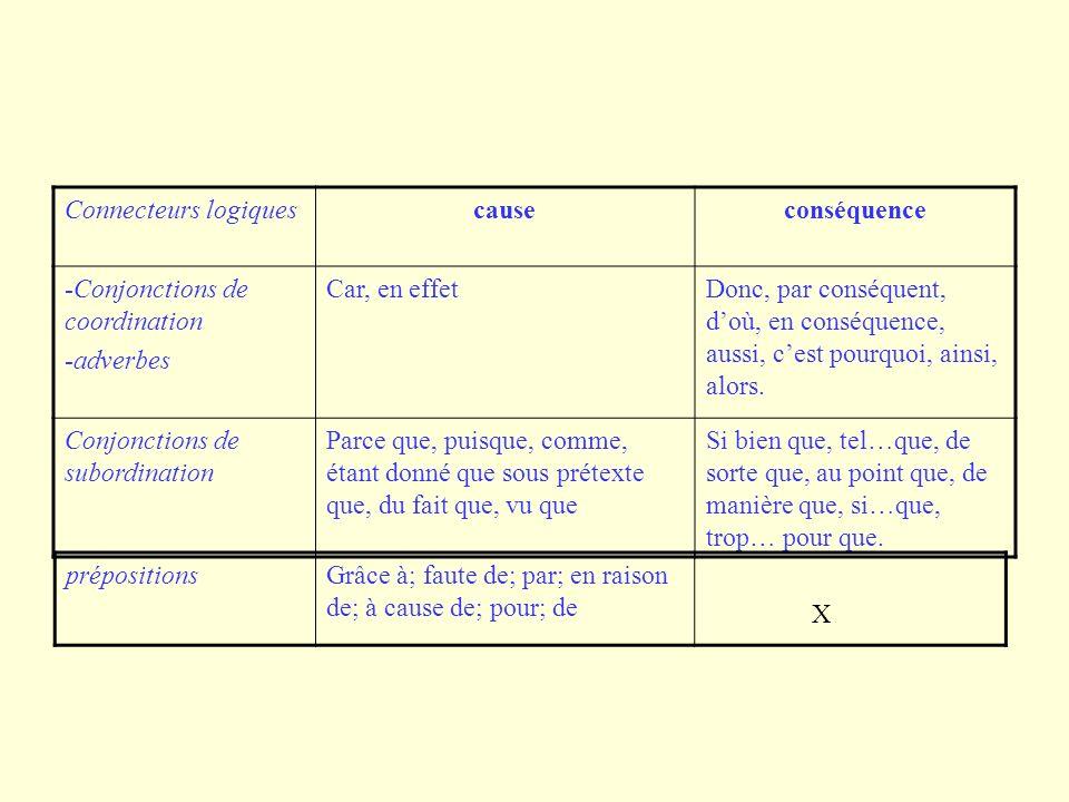 Connecteurs logiquescauseconséquence -Conjonctions de coordination -adverbes Car, en effetDonc, par conséquent, doù, en conséquence, aussi, cest pourquoi, ainsi, alors.