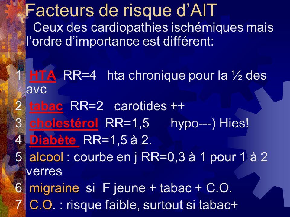 Facteurs de risque dAIT Ceux des cardiopathies ischémiques mais lordre dimportance est différent: 1 HTA RR=4 hta chronique pour la ½ des avc 2 tabac R