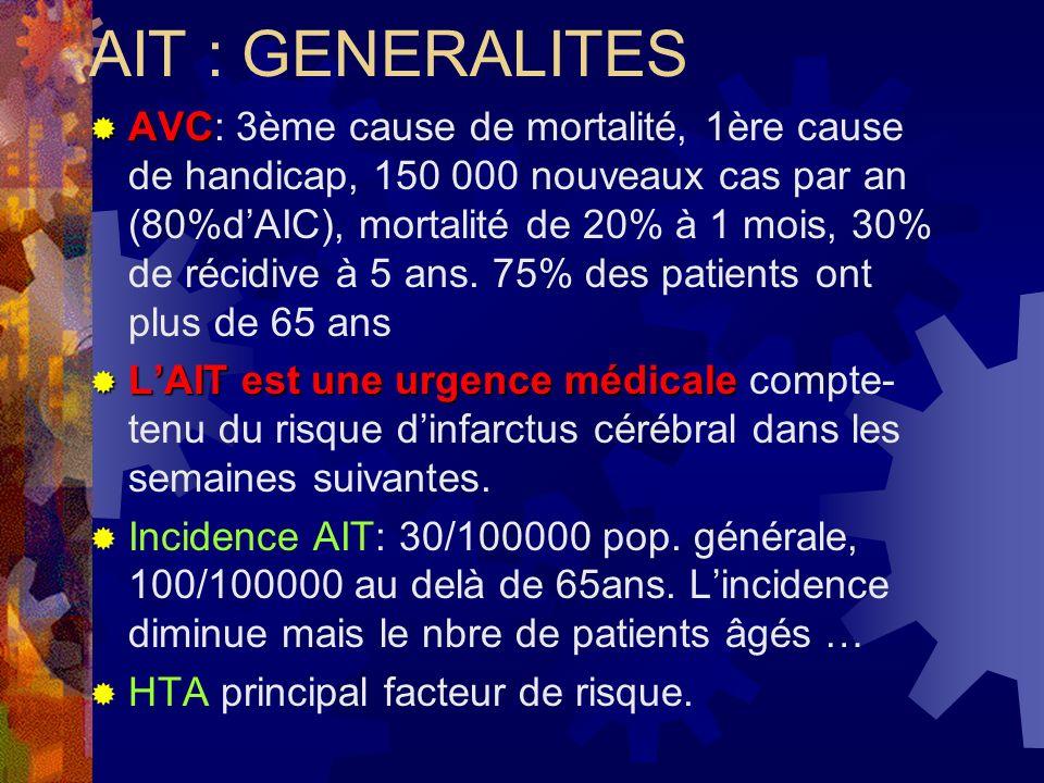 AIT : GENERALITES AVC AVC: 3ème cause de mortalité, 1ère cause de handicap, 150 000 nouveaux cas par an (80%dAIC), mortalité de 20% à 1 mois, 30% de r