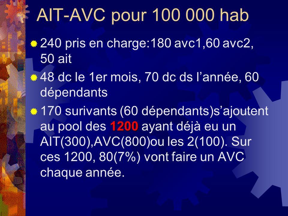 AIT-AVC pour 100 000 hab 240 pris en charge:180 avc1,60 avc2, 50 ait 48 dc le 1er mois, 70 dc ds lannée, 60 dépendants 1200 170 surivants (60 dépendan