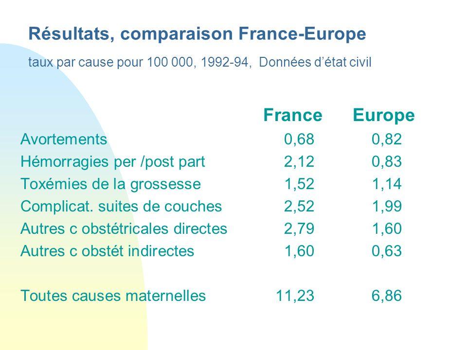 Résultats, comparaison France-Europe taux par cause pour 100 000, 1992-94, Données détat civil France Europe Avortements0,680,82 Hémorragies per /post
