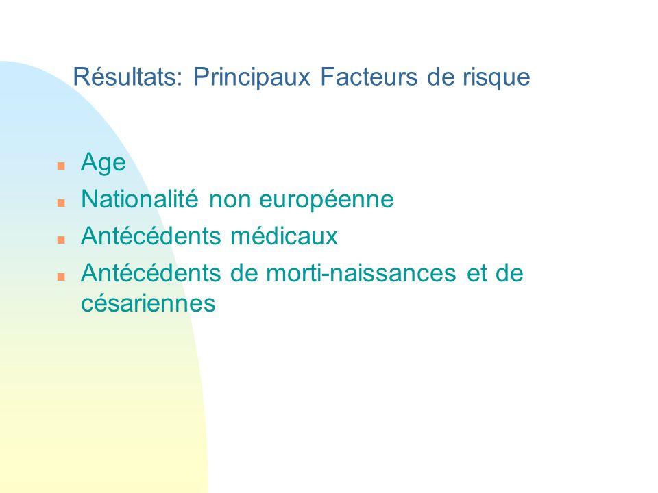 Résultats: Principaux Facteurs de risque n Age n Nationalité non européenne n Antécédents médicaux n Antécédents de morti-naissances et de césariennes