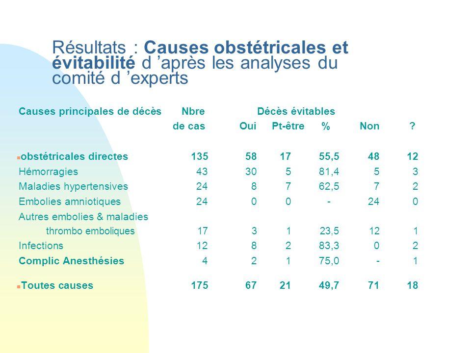 Résultats : Causes obstétricales et évitabilité d après les analyses du comité d experts Causes principales de décès Nbre Décès évitables de cas Oui P