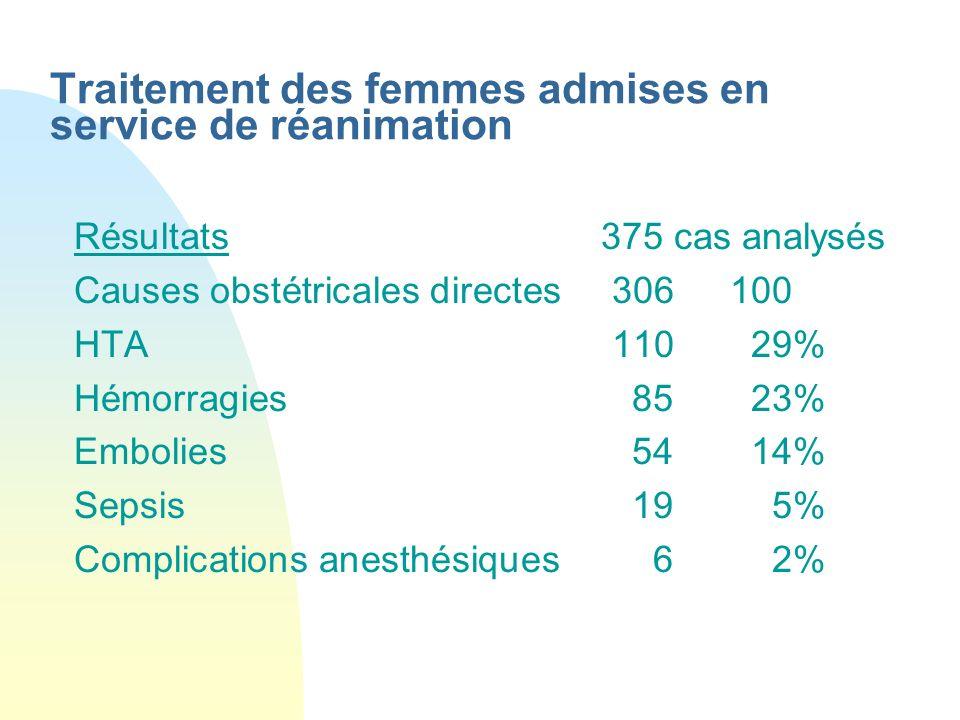 Traitement des femmes admises en service de réanimation Résultats 375 cas analysés Causes obstétricales directes 306100 HTA11029% Hémorragies8523% Emb