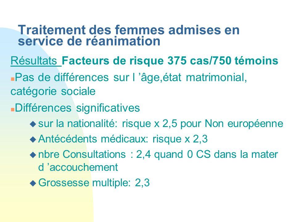 Traitement des femmes admises en service de réanimation Résultats Facteurs de risque 375 cas/750 témoins n Pas de différences sur l âge,état matrimoni