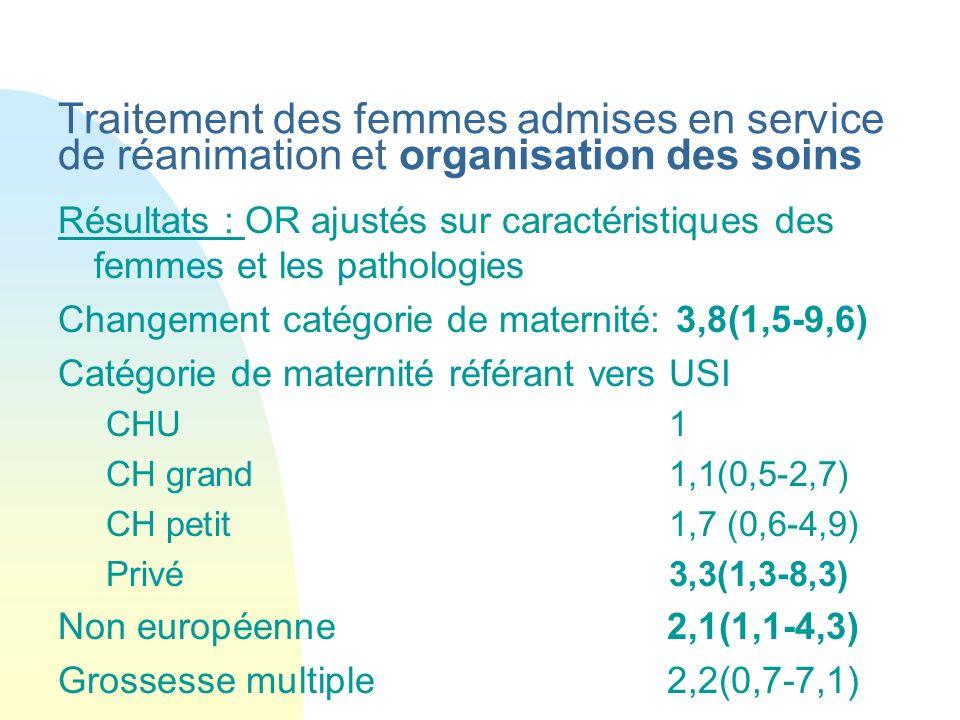 Traitement des femmes admises en service de réanimation et organisation des soins Résultats : OR ajustés sur caractéristiques des femmes et les pathol