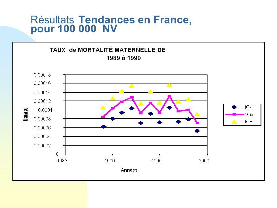 Résultats, comparaison France-Europe taux par cause pour 100 000, 1992-94, Données détat civil France Europe Avortements0,680,82 Hémorragies per /post part2,120,83 Toxémies de la grossesse1,521,14 Complicat.