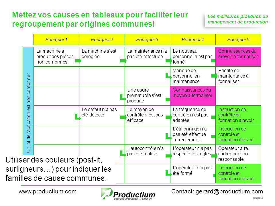 Les meilleures pratiques du management de production Contact: gerard@productium.comwww.productium.com page 3 Mettez vos causes en tableaux pour facili