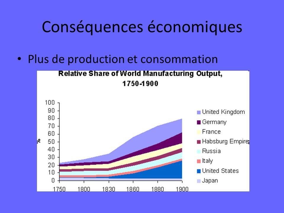 Conséquences économiques Plus de production et consommation