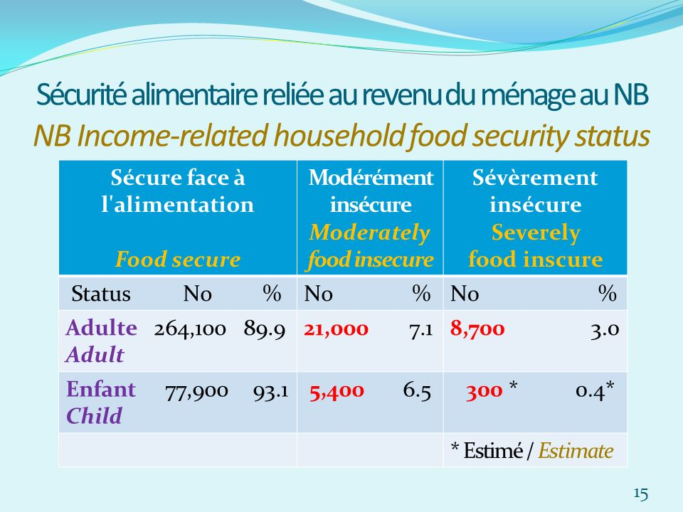 Sécurité alimentaire reliée au revenu du ménage au NB NB Income-related household food security status Sécure face à l'alimentation Food secure Modéré