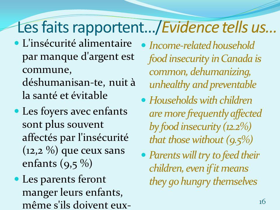 Les faits rapportent…/Evidence tells us… L insécurité alimentaire par manque d argent est commune, déshumanisan-te, nuit à la santé et évitable Les foyers avec enfants sont plus souvent affectés par l insécurité (12,2 %) que ceux sans enfants (9,5 %) Les parents feront manger leurs enfants, même s ils doivent eux- même avoir faim Income-related household food insecurity in Canada is common, dehumanizing, unhealthy and preventable Households with children are more frequently affected by food insecurity (12.2%) that those without (9.5%) Parents will try to feed their children, even if it means they go hungry themselves 16