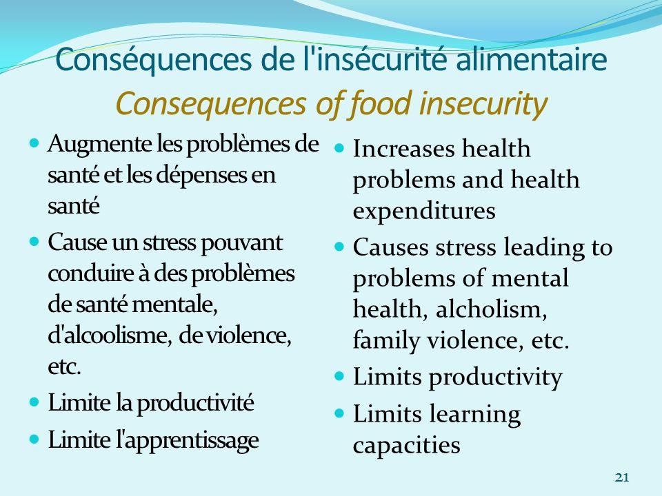 Conséquences de l'insécurité alimentaire Consequences of food insecurity Augmente les problèmes de santé et les dépenses en santé Cause un stress pouv