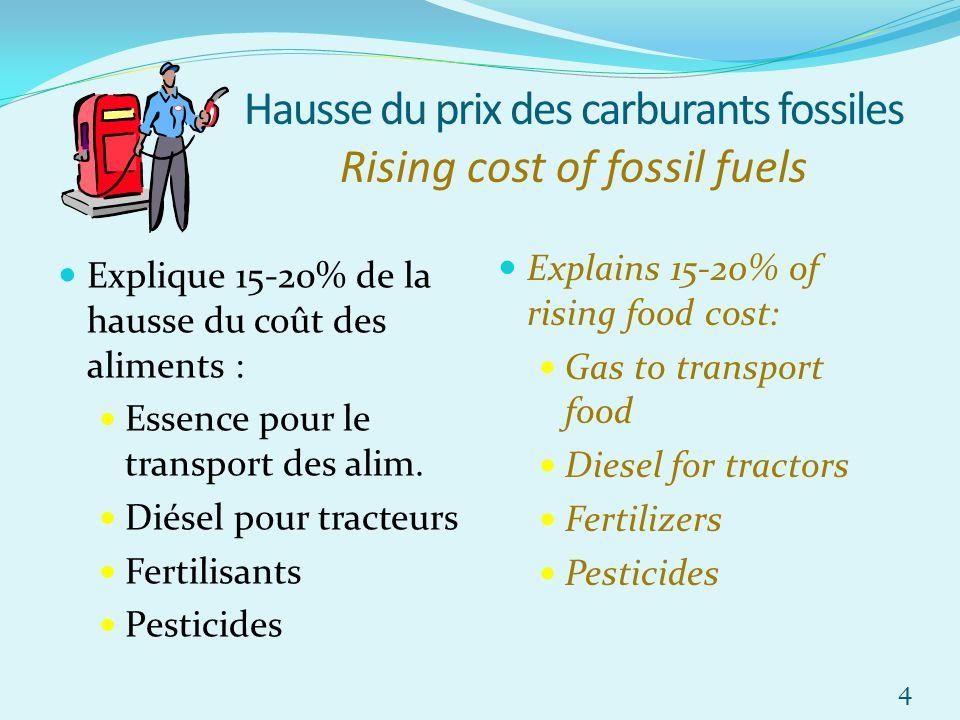 Hausse du prix des carburants fossiles Rising cost of fossil fuels Explique 15-20% de la hausse du coût des aliments : Essence pour le transport des a