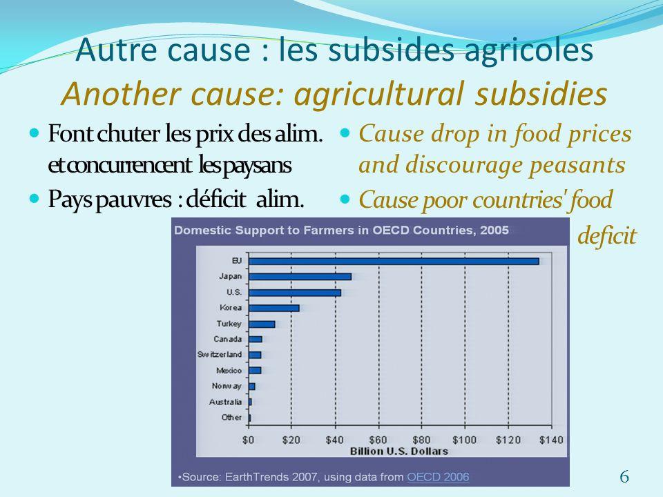 Autre cause : les subsides agricoles Another cause: agricultural subsidies Font chuter les prix des alim. et concurrencent les paysans Pays pauvres :
