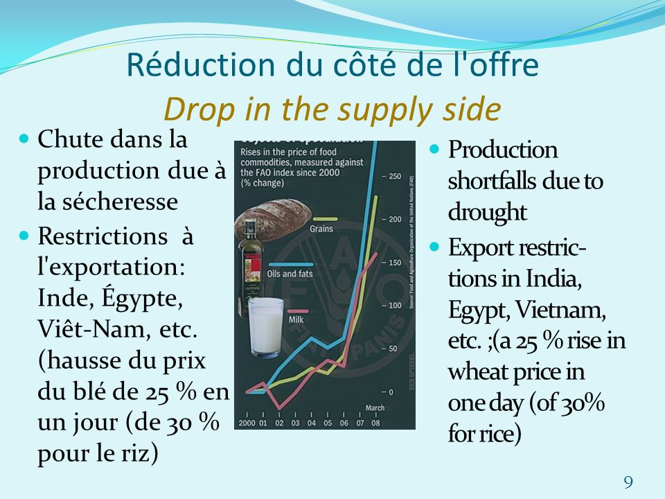 Réduction du côté de l offre Drop in the supply side Chute dans la production due à la sécheresse Restrictions à l exportation: Inde, Égypte, Viêt-Nam, etc.