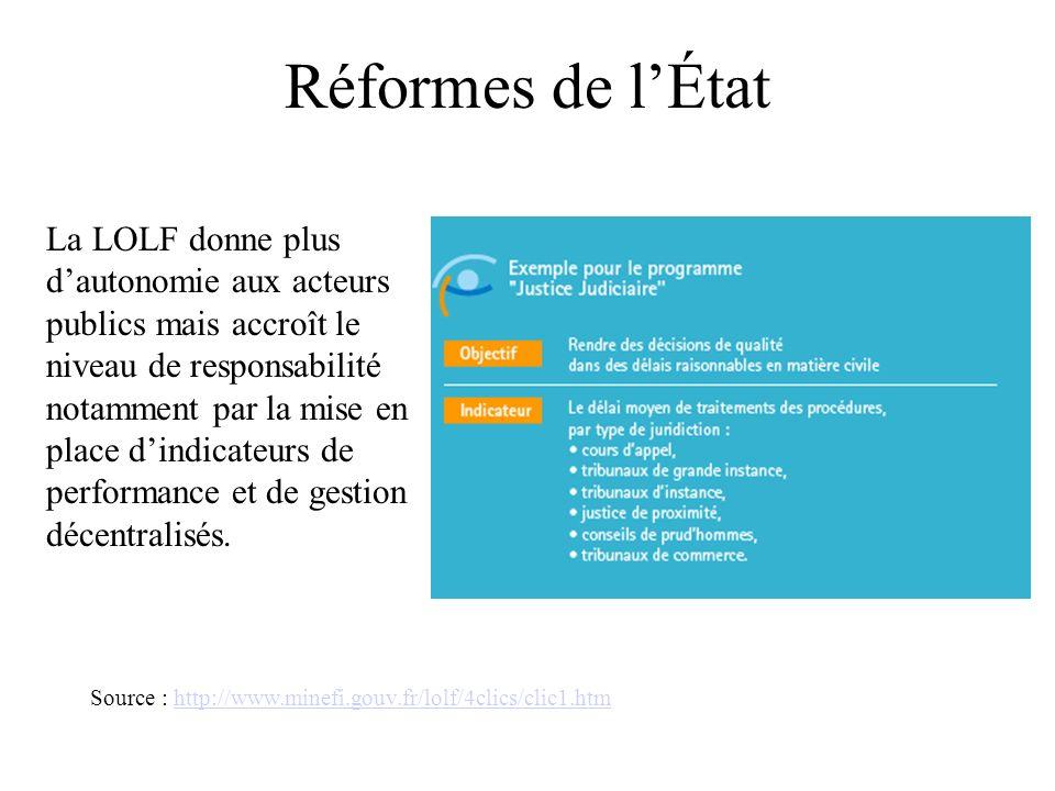 Réformes de lÉtat La LOLF donne plus dautonomie aux acteurs publics mais accroît le niveau de responsabilité notamment par la mise en place dindicateurs de performance et de gestion décentralisés.