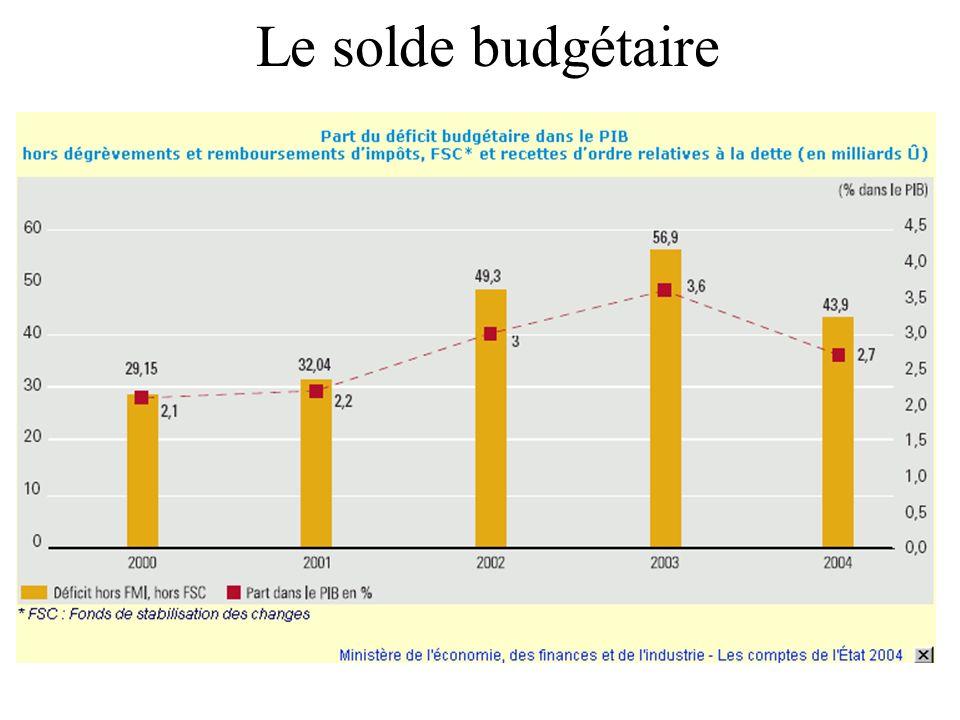 Le solde budgétaire