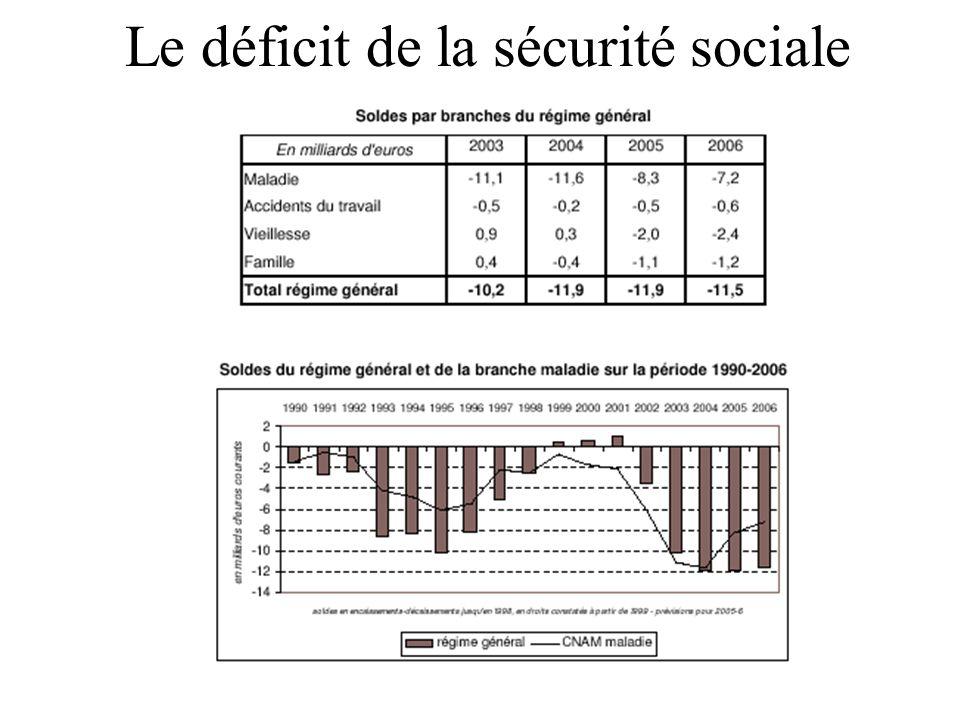 Le déficit de la sécurité sociale