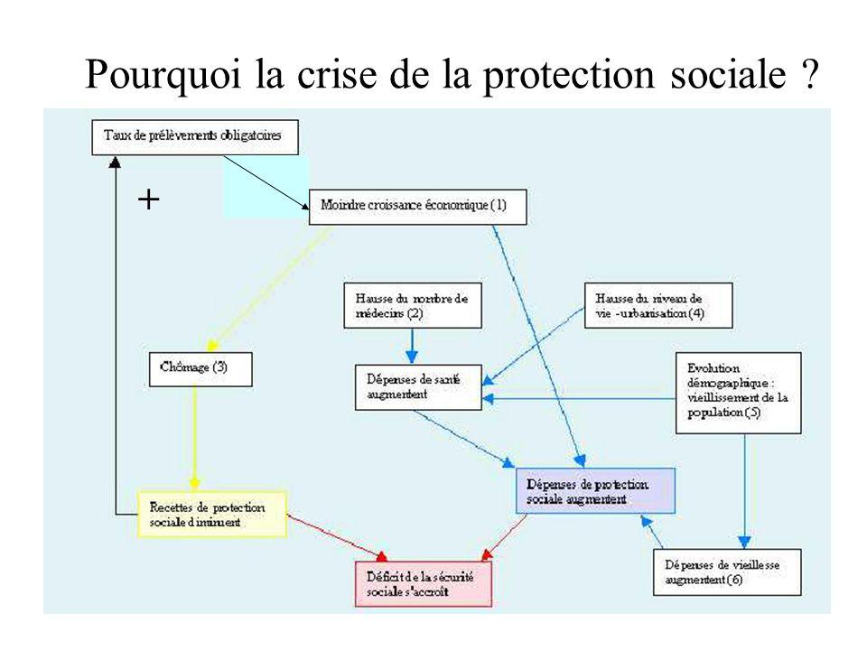 Pourquoi la crise de la protection sociale +