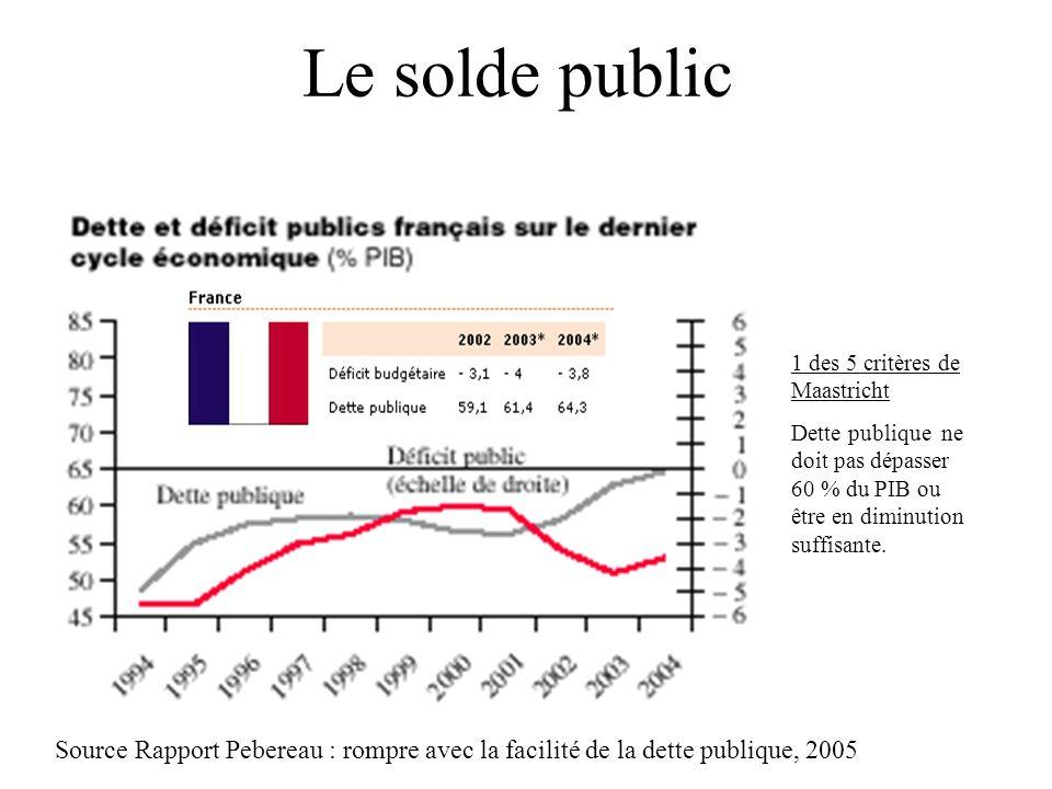 Le solde public Source Rapport Pebereau : rompre avec la facilité de la dette publique, 2005 1 des 5 critères de Maastricht Dette publique ne doit pas dépasser 60 % du PIB ou être en diminution suffisante.