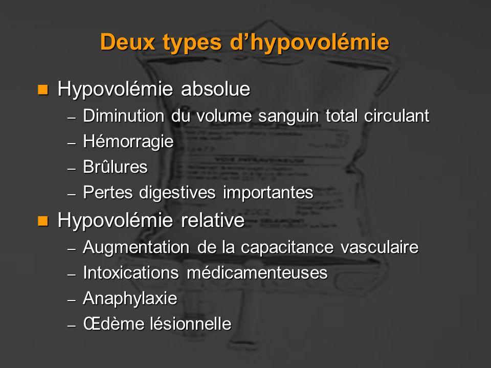 Le maintien de la volémie est une priorité Hypovolémie Défaillance polyviscérale Hypoperfusion tissulaire