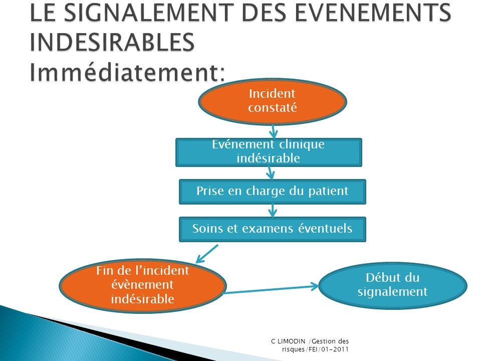 Incident constaté Evénement clinique indésirable Prise en charge du patient Soins et examens éventuels Fin de lincident évènement indésirable Début du