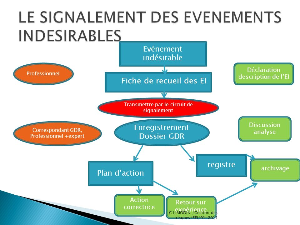 Evénement indésirable Fiche de recueil des EI registre Plan daction Enregistrement Dossier GDR Déclaration description de lEI Discussion analyse archi
