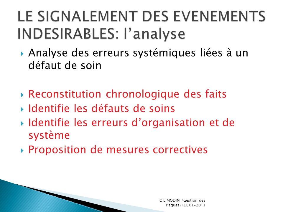 Analyse des erreurs systémiques liées à un défaut de soin Reconstitution chronologique des faits Identifie les défauts de soins Identifie les erreurs