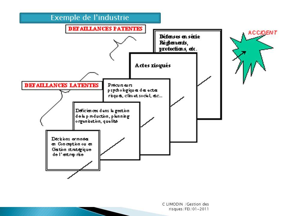 Exemple de lindustrie C LIMODIN /Gestion des risques/FEI/01-2011