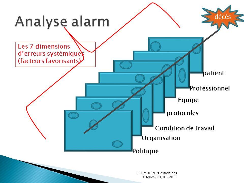 décès Politique Organisation Condition de travail protocoles Equipe Professionnel patient Les 7 dimensions derreurs systémiques (facteurs favorisants)