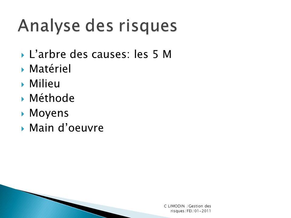 Larbre des causes: les 5 M Matériel Milieu Méthode Moyens Main doeuvre C LIMODIN /Gestion des risques/FEI/01-2011