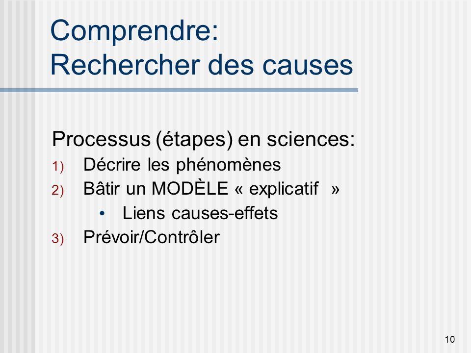 10 Comprendre: Rechercher des causes Processus (étapes) en sciences: 1) Décrire les phénomènes 2) Bâtir un MODÈLE « explicatif » Liens causes-effets 3