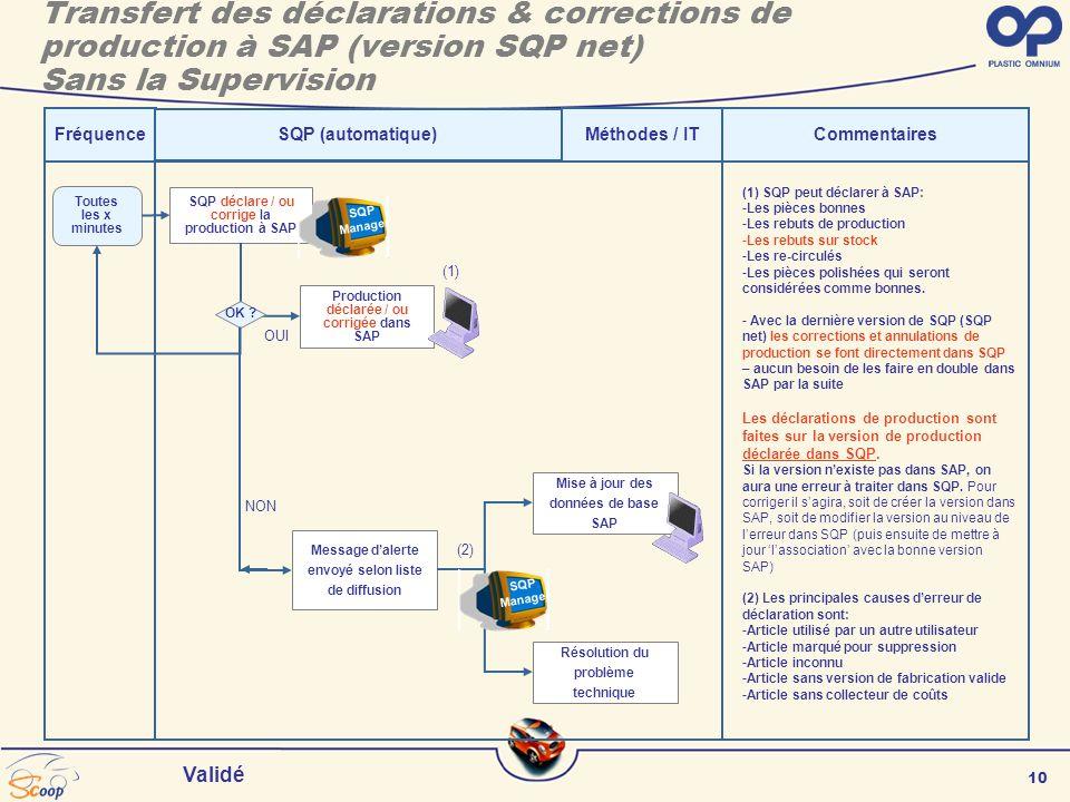 10 Validé FréquenceCommentaires SQP déclare / ou corrige la production à SAP Toutes les x minutes (1) SQP peut déclarer à SAP: -Les pièces bonnes -Les rebuts de production -Les rebuts sur stock -Les re-circulés -Les pièces polishées qui seront considérées comme bonnes.