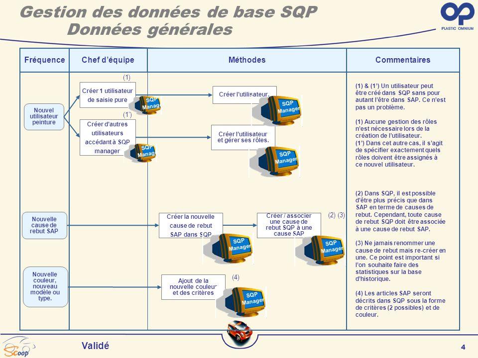 4 Validé FréquenceChef déquipeCommentaires Nouvel utilisateur peinture (1) & (1) Un utilisateur peut être créé dans SQP sans pour autant lêtre dans SAP.
