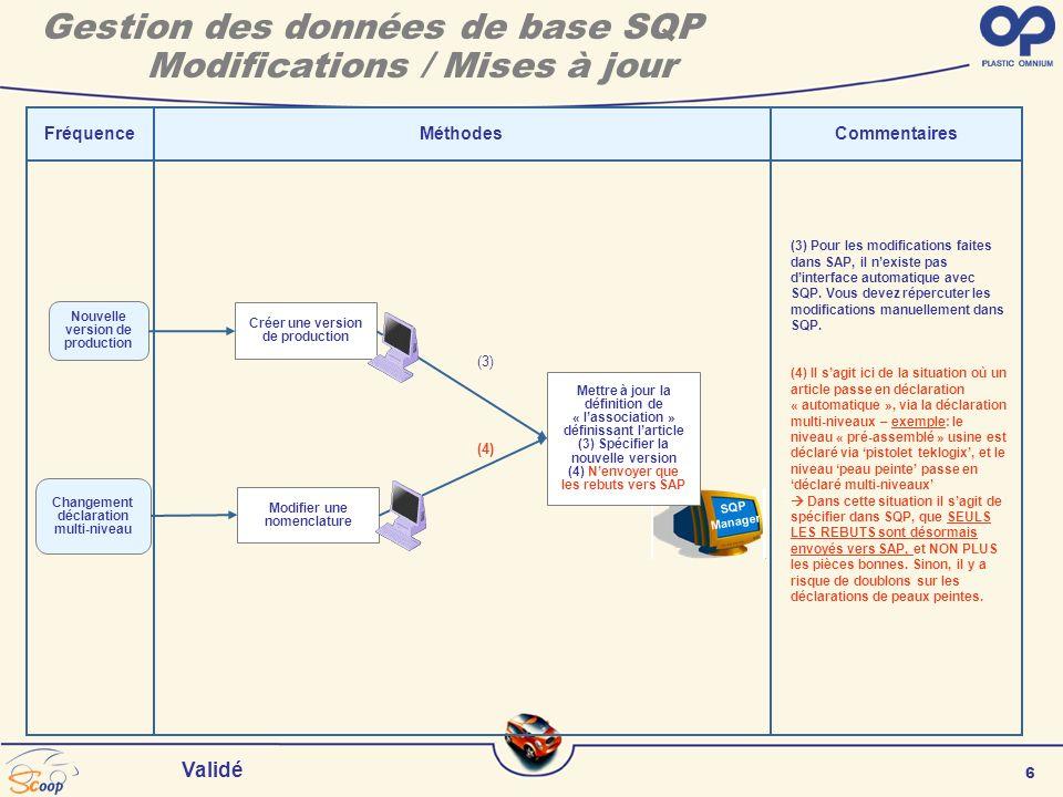 6 Validé SQP Manager FréquenceMéthodesCommentaires (3) Pour les modifications faites dans SAP, il nexiste pas dinterface automatique avec SQP.