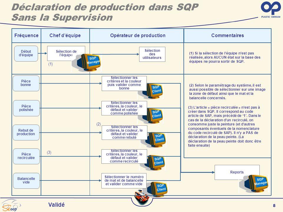 8 Validé SQP Client SQP Client SQP Client SQP Client SQP Client FréquenceChef déquipe Sélection de léquipe Début déquipe (1) Si la sélection de léquipe nest pas réalisée, alors AUCUN état sur la base des équipes ne pourra sortir de SQP.