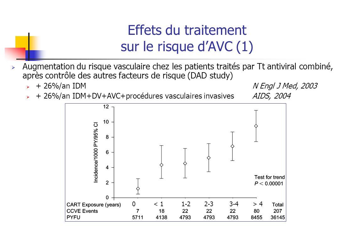 Effets du traitement sur le risque dAVC (1) Augmentation du risque vasculaire chez les patients traités par Tt antiviral combiné, après contrôle des autres facteurs de risque (DAD study) + 26%/an IDM N Engl J Med, 2003 + 26%/an IDM+DV+AVC+procédures vasculaires invasives AIDS, 2004 0 4