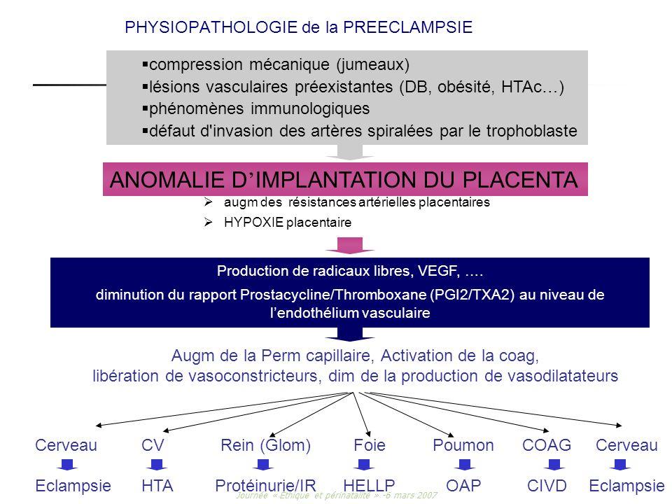 Journée « Ethique et périnatalité » -6 mars 2007 PHYSIOPATHOLOGIE de la PREECLAMPSIE augm des résistances artérielles placentaires HYPOXIE placentaire