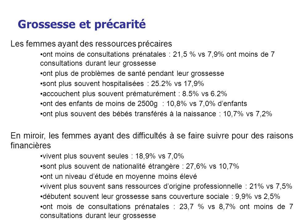 Journée « Ethique et périnatalité » -6 mars 2007 Grossesse et précarité Les femmes ayant des ressources précaires ont moins de consultations prénatale