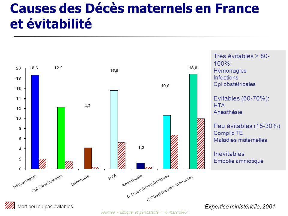Journée « Ethique et périnatalité » -6 mars 2007 Causes des Décès maternels en France et évitabilité Expertise ministérielle, 2001 Très évitables > 80