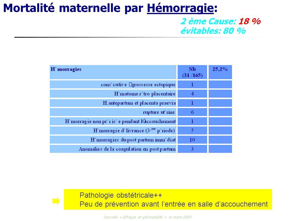 Journée « Ethique et périnatalité » -6 mars 2007 Mortalité maternelle par Hémorragie: 2 ème Cause: 18 % évitables: 80 % Pathologie obstétricale++ Peu