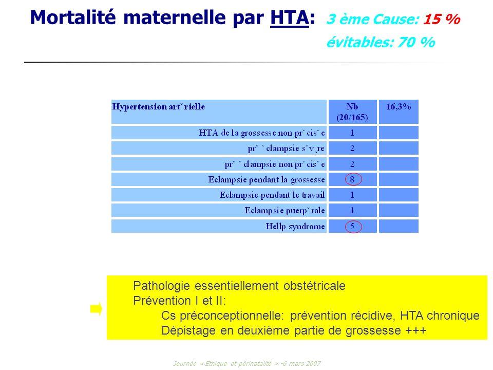 Journée « Ethique et périnatalité » -6 mars 2007 Mortalité maternelle par HTA: 3 ème Cause: 15 % évitables: 70 % Pathologie essentiellement obstétrica