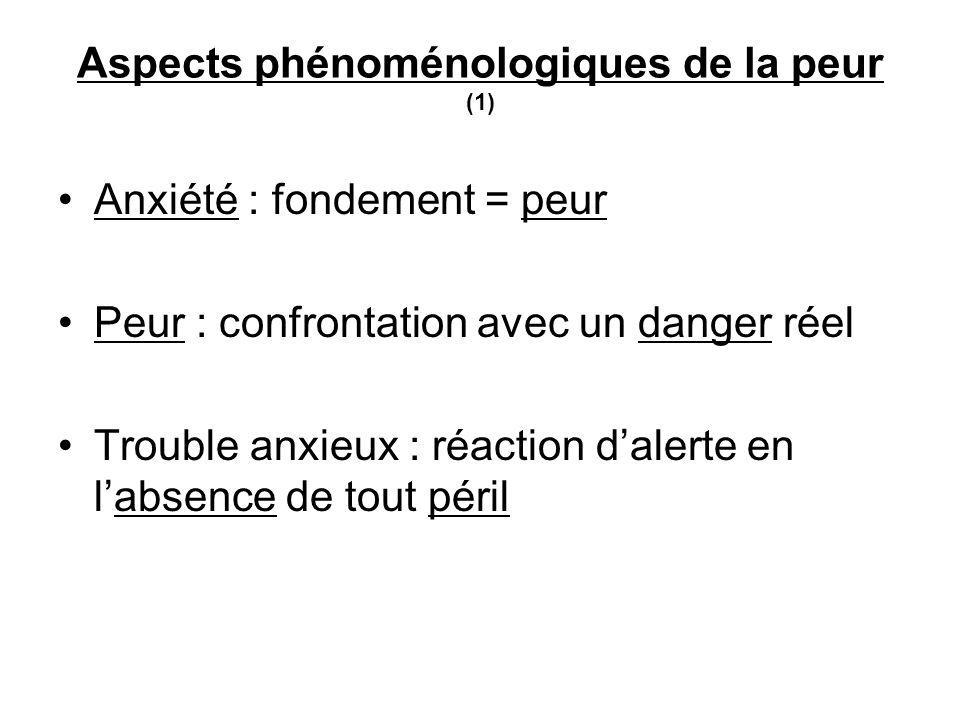 Aspects phénoménologiques de la peur (1) Anxiété : fondement = peur Peur : confrontation avec un danger réel Trouble anxieux : réaction dalerte en labsence de tout péril