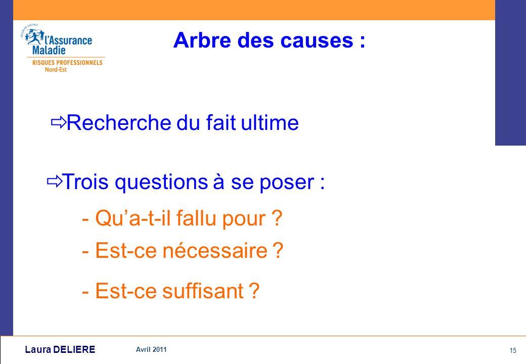 Avril 2011 15 Laura DELIERE Arbre des causes : Recherche du fait ultime Trois questions à se poser : - Qu a-t-il fallu pour .